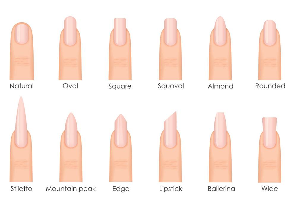 izlivanje noktiju, oblici