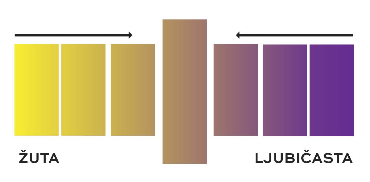 Kako deluje ljubičasti pigment na žutu boju