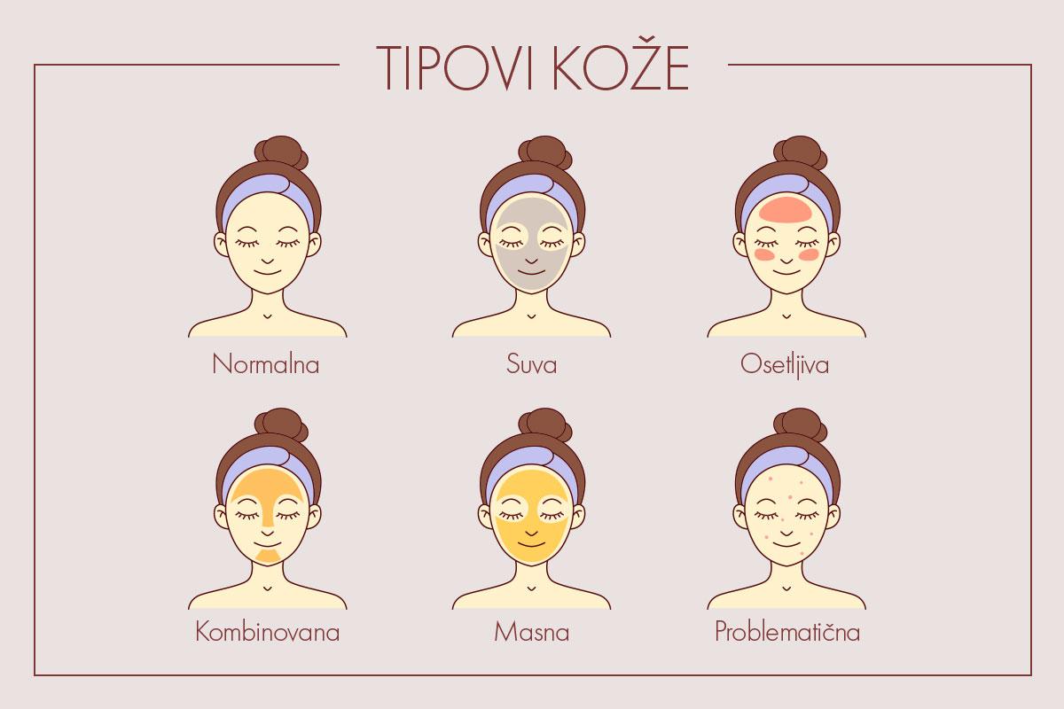 Tipovi kože